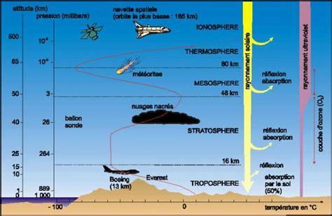 Armosphere L sch 201 matisation de la structure de l atmosph 200 re terrestre avec troposph 200 re stratosph 200 re
