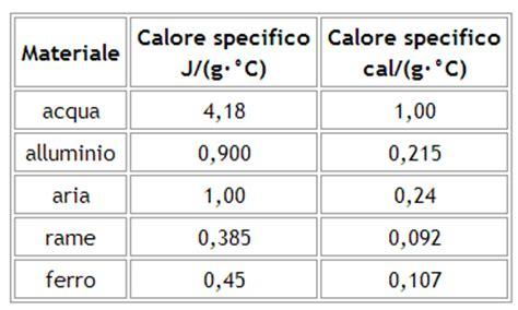 tabella peso specifico alimenti 6 5 caratteristiche fisico chimiche dell acqua scienze