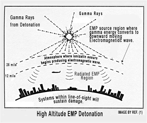 what is emp tales from the nuclear age