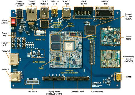 samsung arndale board offers nfc support nfc world - Android Board