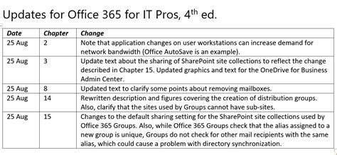 Office 365 Turn Conversation Office 365 For It Pros 4th Edition Microsoft Tech Community