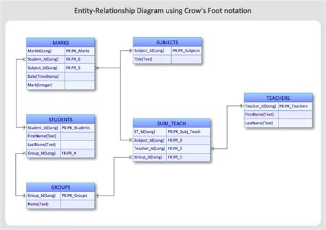 erd design how to create an entity relationship diagram using