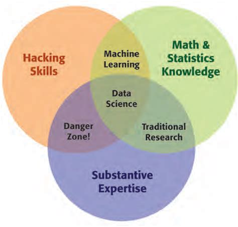 machine learning venn diagram the lowly wonk what does it take to be a data scientist