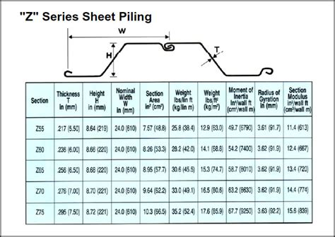 sheet pile sections specifications sheet piling images