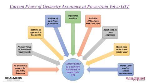 volvo gtt geometry assurance integration at current development
