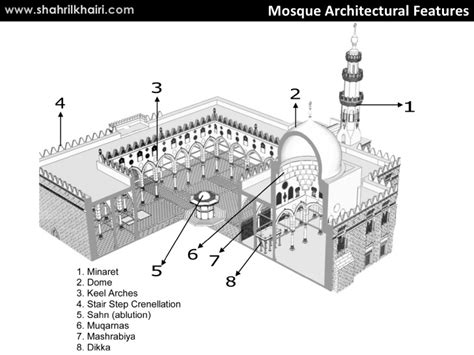 the layout and features of a mosque vocab architectural terms resistance in muhammad ali