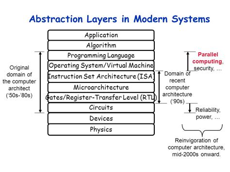 abstraction layer pattern ee ce 6304 computer architecture lecture 1 8 25 15