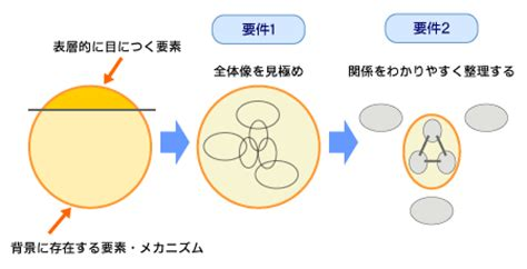 Aits Rajet Mba by 構造化 全体像を見極め 構成要素を整理する 問題解決力 を高める思考スキル 4 It