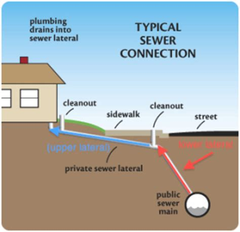 Moncton Plumbing by Sewer Line Advanced Plumbing Climate Services