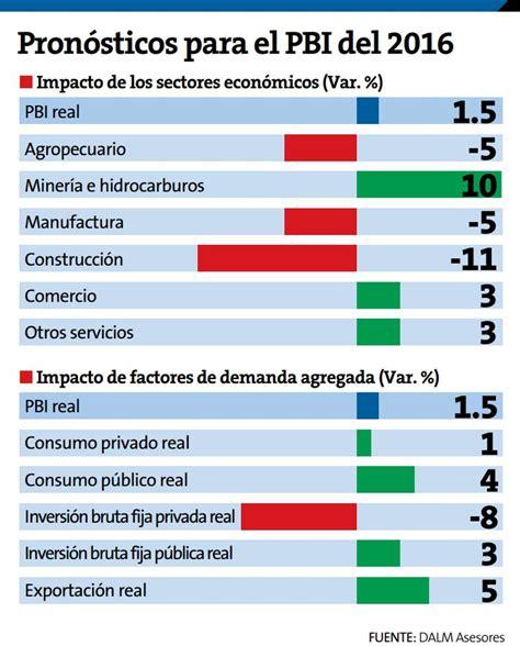economia mexico dolar inflacion 2016 per 250 analistas prev 233 n crecimiento econ 243 mico de 1 5 para