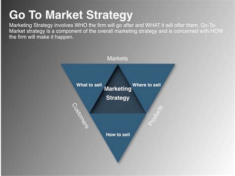 go to market strategy template free launching your spaceship the essentials of product launch