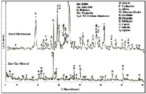 xrd pattern of ettringite recycling of cement kiln dust in red clay bricks and its