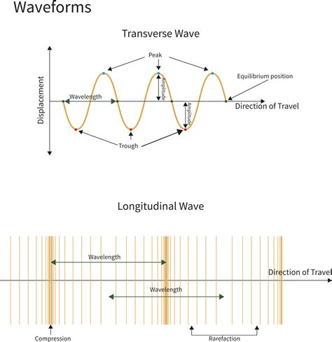 wave diagram wave diagram worksheets images how to guide and refrence