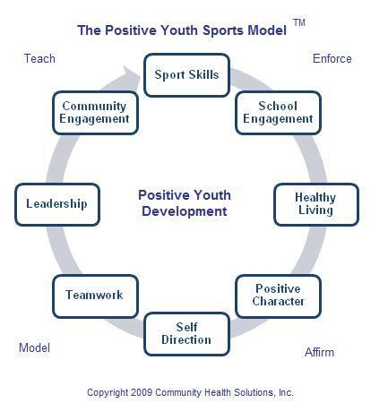 positivesports net positive skill sets