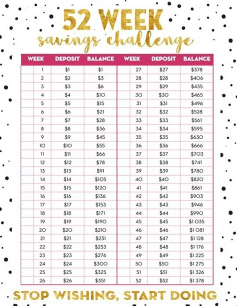 Free 52 Week Money Challenge Printable Start Now To Save 1 378 52 Week Money Challenge Template
