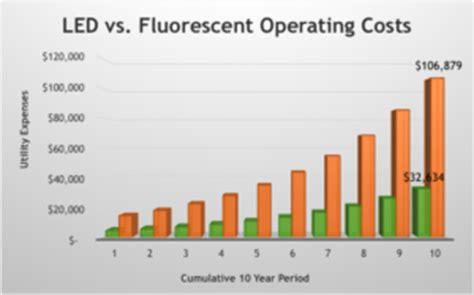 lade fluorescenti lade led vs fluorescenti led light vs cold cathode