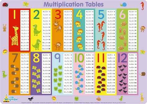 Math Tables by Multiplication Table Image King