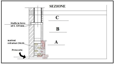 camini shunt caminetto in muratura progetto e costruzione