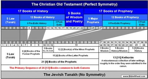 the biblical canon lists from early christianity texts and analysis books christian ot and the tanakh