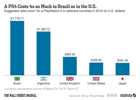chart a ps4 costs 4x as much in brazil as in the u s