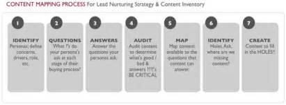 step by step template step by step templates for mapping your b2b content
