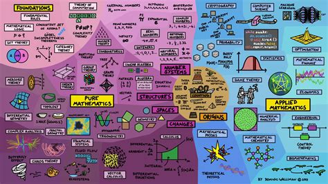 map of the the map of mathematics relatively interesting