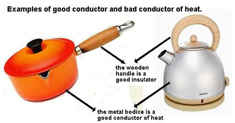 inductor of heat yakiyol conductors and insulators worksheet