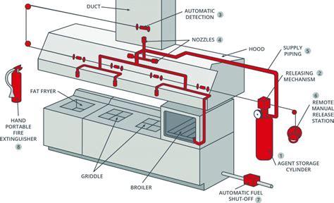 Kitchen Suppression System by Suppression Diagram Wiring Diagram Gw Micro