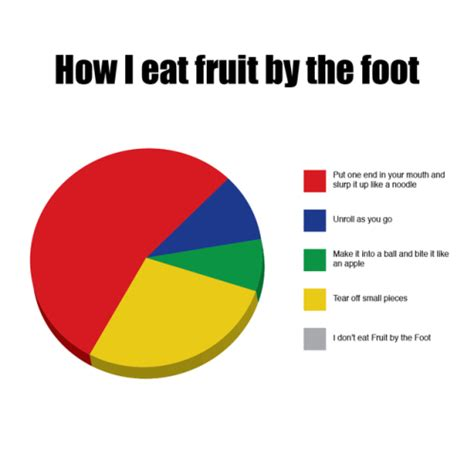 Make A Pie Chart Meme - make a pie chart meme 100 images ghost pie chart by