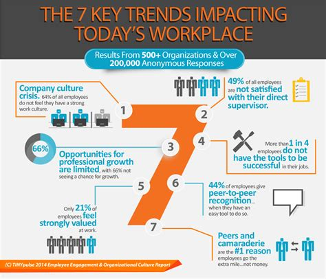 the key factor understanding the employer s perspective on hiring books infographic employee engagement organizational culture