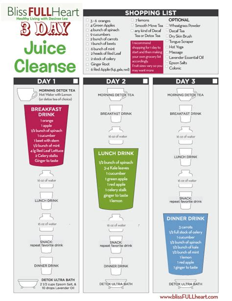 Detox Juice 3 Days Ingredient by Dr Oz Energy Cleanse 3 Day Rachael Edwards