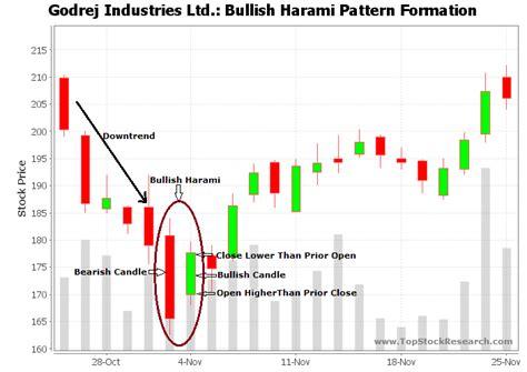pattern formation exles bullish harami candlestick pattern exle 6