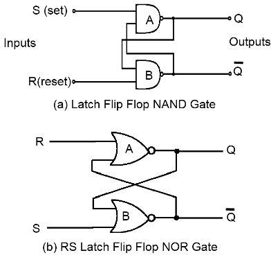 flip flop logic diagram rs or latch flip flop using nand and nor gates flipflop