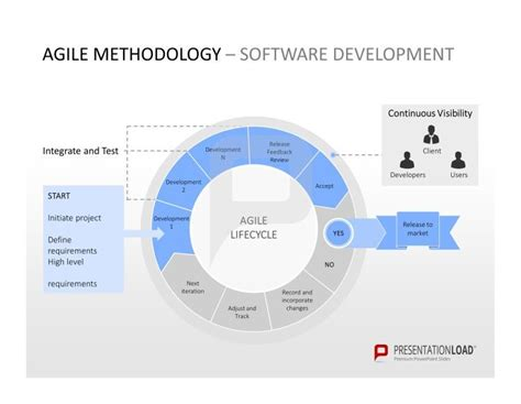 project management methodology template agile methodology software development agile