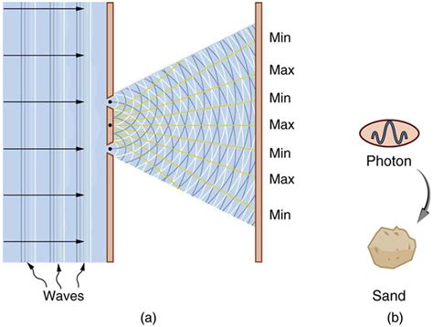 How Does Light Behave When It Interacts With Matter by The Particle Wave Duality 183 Physics