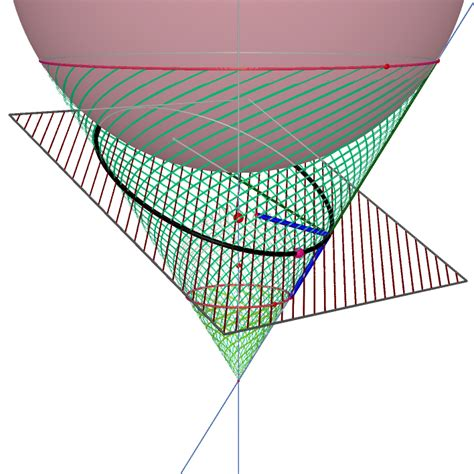 conic sections ellipses conic section
