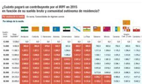 irpf 2016 catalunya cu 225 nto pagar 225 por irpf en 2015 y cu 225 nto pagar 237 a en otra