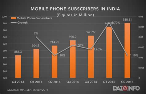 Subscriber Phone Number Lookup Mobile Phone Subscribers In India Q2 2015 6 71 Growth To 980m Users Dazeinfo