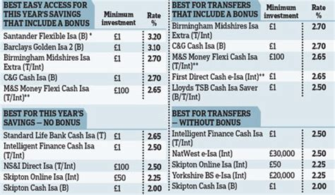 best isa rates for transfers the best isas for 2010 2011 rates on transfers