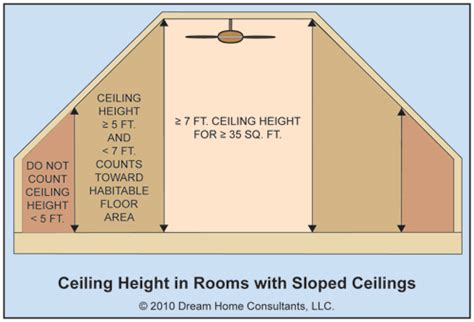 Minimum Ceiling Heights by The Word Habitable Rooms The Ashi Reporter Inspection News Views From The American