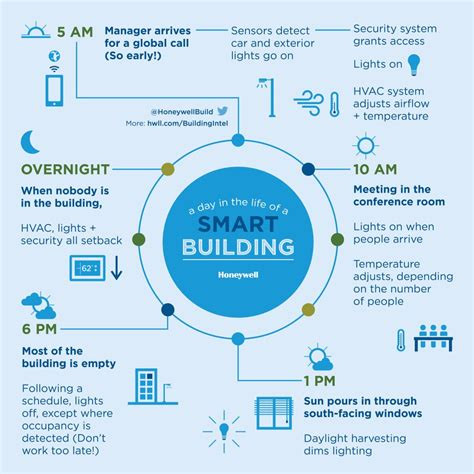 Infographic Wall by Graphic 24 Hours In A Smart Building Honeywell Building