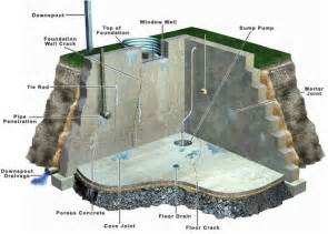 Backyard Rink Ice Thickness Water Coming Up Through Basement Floor Drain Image Mag