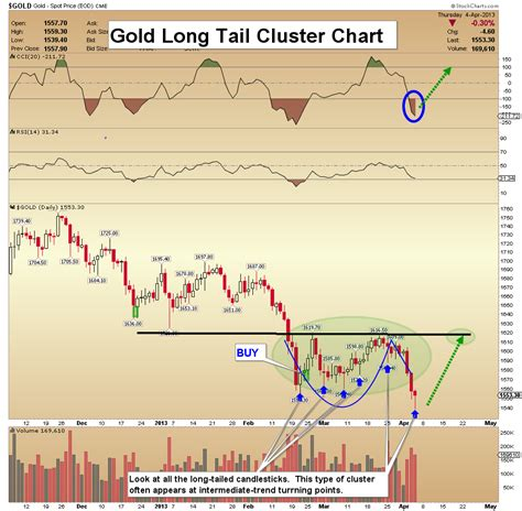 failed cup and handle pattern apr 5 2013 gold battlefield technical update morris