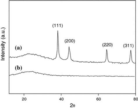 xrd pattern of polypyrrole xrd patterns of ppy ag nanocomposite prepared at agno3