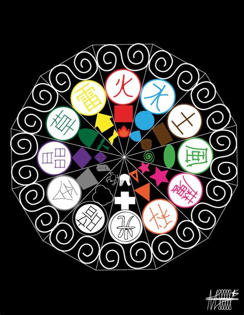 imagenes figurativas elementos los 12 elementos by traidipun on deviantart