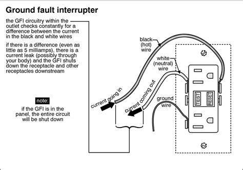 how does gfci work diagram residential ground fault circuit interrupters gfci
