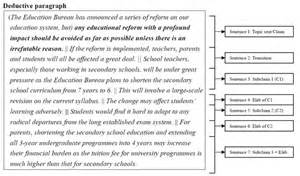 Deductive Reasoning Essay by Untitled Document Www Ln Edu Hk