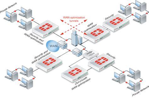 network layout optimization exle network topologies