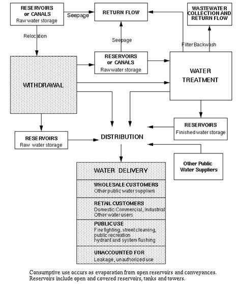 layout of water supply in buildings 11 c public water supply