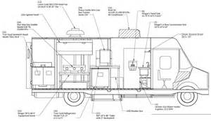 Food Truck Layout Template by Como Montar Um Food Truck Consultoria A Dist 226 Ncia